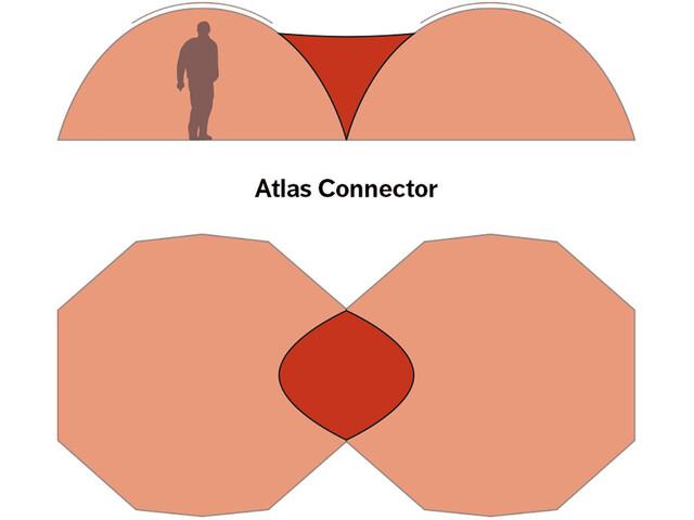 Hilleberg Atlas Connettore, rosso